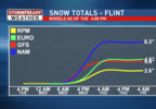 Snow Totals Model Line Graph - 48 Hours - FLINT.png