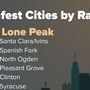 SafeWise: Highland/Lone Peak is safest city in the Beehive State