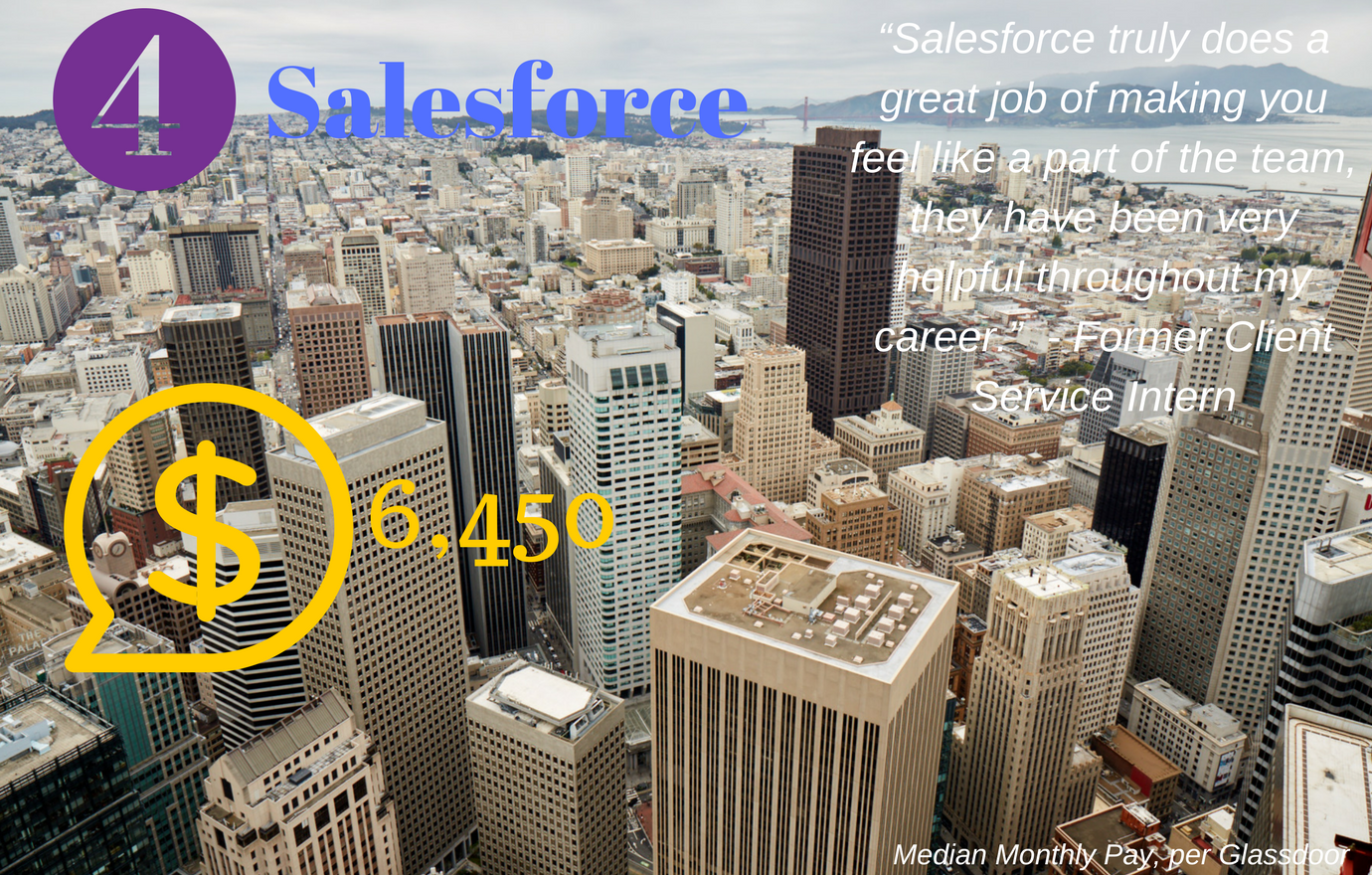 #4. Salesforce. Median Monthly Pay: $6,450. Salesforce interns and new graduates work on real projects that affect how the business runs, giving them the opportunity to make a tangible impact on the future of the company. (Image: Salesforce)
