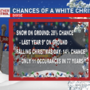 Chances of a White Christmas in Boise