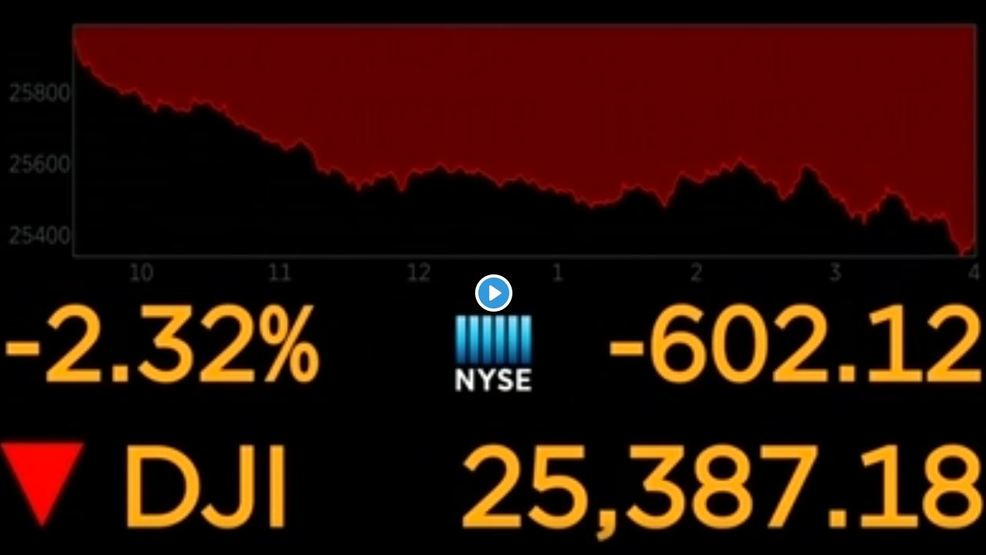 Stock Trading Turns Jittery Again Dow Industrials Down 600 Points