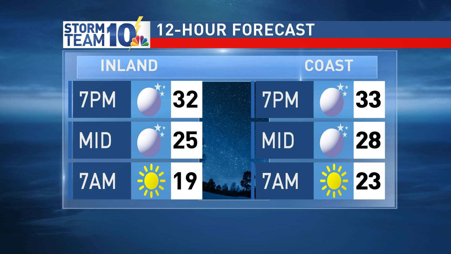 Icy spots likely overnight into Wednesday morning with temps like these<p></p>