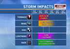 Severe Storm Impacts4.png