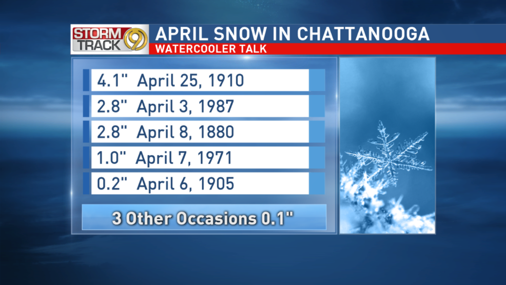 Chattanooga weather history: Snow has occurred several times