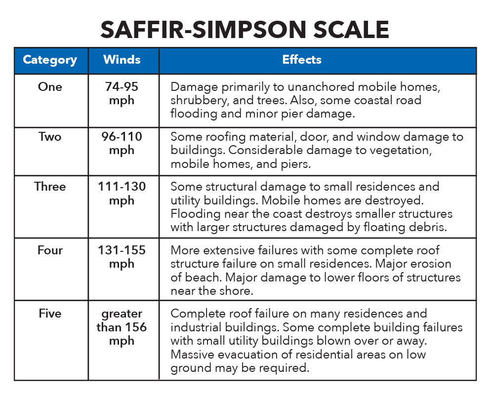 Hurricane Center Saffir-Simpson Scale