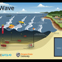 Land purchased on Oregon Coast to support commercial wave energy research
